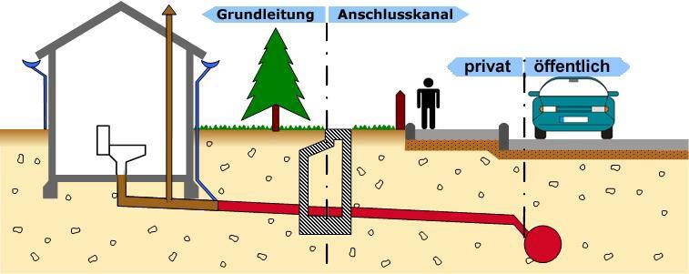 Beliebt Grundstücksentwässerung RC92